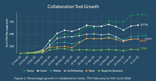 online meeting platforms' growth.
